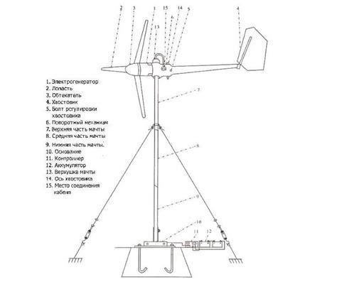 Ветряки для выработки электроэнергии принцип действия плюсы и минусы