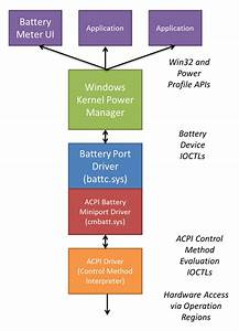 Battery And Power Subsystem Hardware Design