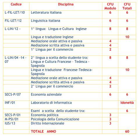 Test Ingresso Mediazione Linguistica - piano di studi mediazione linguistica ssml nelson mandela