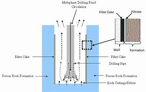 Shows A Schematic Diagram Of Drilling Fluid Circulation