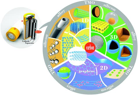 nanostructured anode materials  lithium ion batteries principle  progress  future