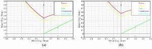 Simulated Forming Limit Curves For  A  Original And  B
