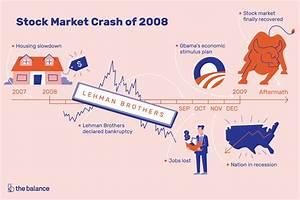 Stock Market Crash 2008 Dates Causes Effects