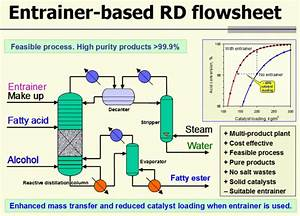 Can You Let Me Know How To Connect Recycle Stream Of Solvent Extraction Process In Aspen Plus