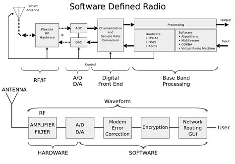 Dvb T Receiver Block Diagram by Ee16a Wireless Lab1