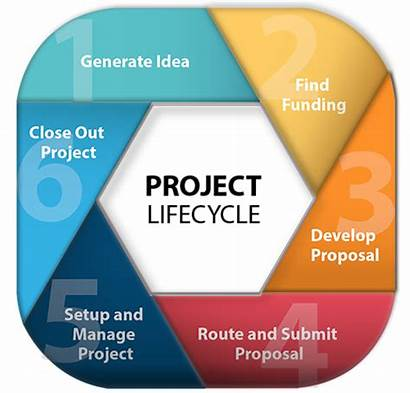 Project Grant Cycle Lifecycle Research Projects Business