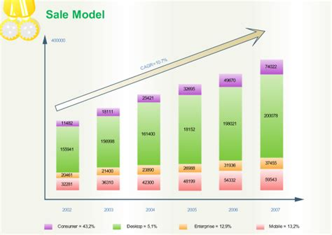 marketing chart examples