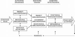 The Strategy Implementation Model  Source  Kazmi  2008