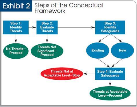 aicpa conceptual framework approach