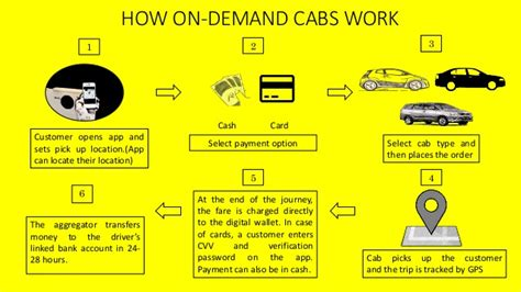 Taxi Wars In India (ola Cabs Vs Uber