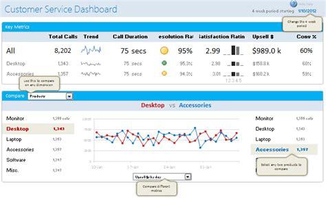 excel dashboards templates tutorials downloads