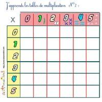 comment apprendre les tables de multiplication en chanson