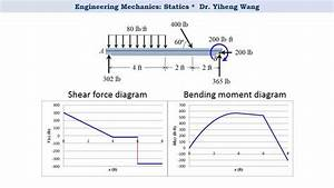 2015  Statics 27 Shear Force And Bending Moment Functions