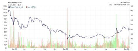 Bitcoin sazvērestības teorijas