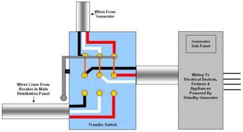 Generator Transfer Box Wiring Diagram by Generator Transfer Switch Wiring On Position