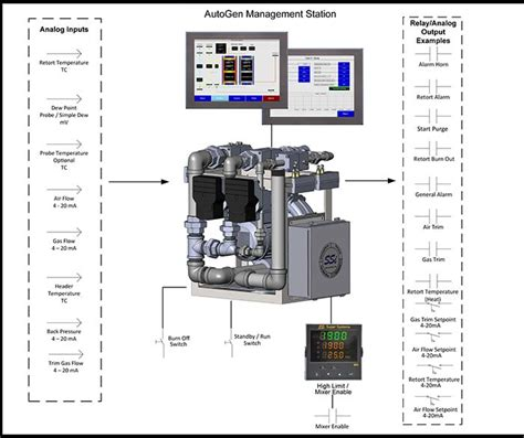 endothermic gas generator turndown control system super systems europe