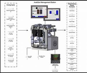 Endothermic Gas Generator Turndown Control System