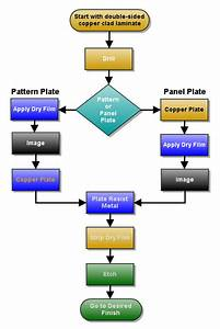 File Double Side Pcb Process Flow Chart Png