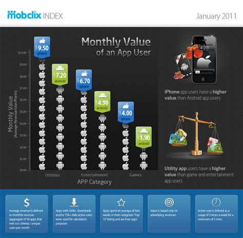 how much is my iphone worth mobclix figures out how much an iphone app user is worth