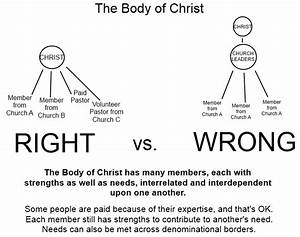 Who Is The Body Of Christ