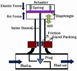 Diagram Of Valve : schematic diagram of a control valve download scientific ~ A.2002-acura-tl-radio.info Haus und Dekorationen