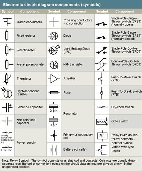 Schematic Symbols Romeolozada