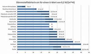 U Wert Tabelle Baustoffe : bauphysikalische grundlagen von d mmstoffen ~ Frokenaadalensverden.com Haus und Dekorationen