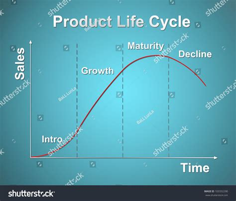 product life cycle chart marketing concept stock