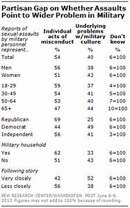 Sexual Assault in the Military Widely Seen as Important ...