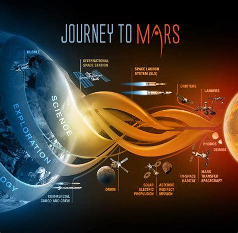 Flug zum Mars: Weshalb Sie sich den 2. August 2048 ...