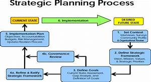 Cut the crap you need a strategic plan for Process implementation plan template