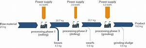 What Is A Material Flow Diagram