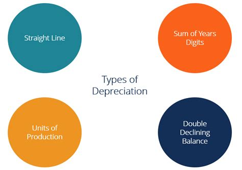 4 Types Of Depreciation You Must Know