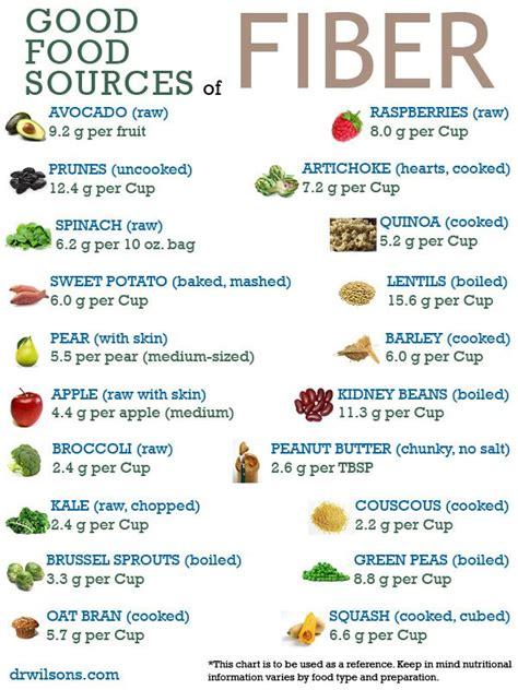 good food sources  fiber   fiber foods high