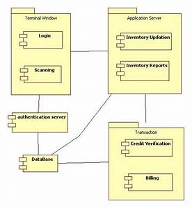 Uml Diagrams Point Of Sale Terminal