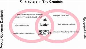 Crucible Characters Venn Diagram Clip Art At Clker Com