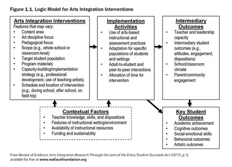 essa arts integration evidence review report  wallace