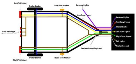 how wire trailer lights 4 way flat four wiring 5 connector