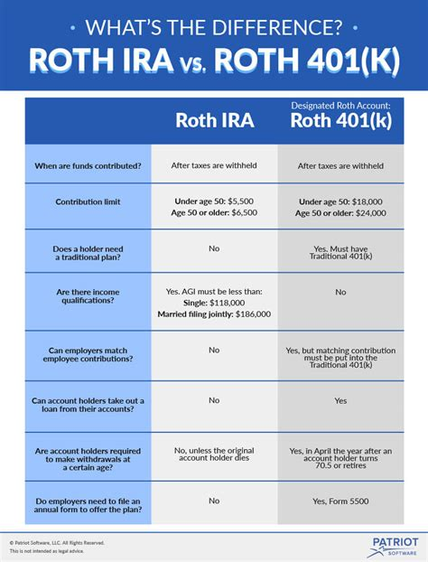 Roth 401(k) Vs Roth Ira  What's The Difference, And Can. Microsoft Project Examples Best English Tutor. Hanover College Application Fine Art School. Masters Of Science In Accountancy. Comcast Houston Service Internet Black Market
