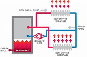 How Does Hydronic Heating Work  Hydronic Heating Equipment