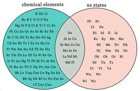 Venn Diagram Of State Of Matter by Venn Diagram Templates 9 Free Word Pdf Format