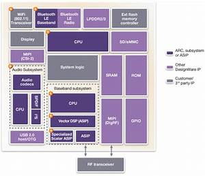 Processor Solutions For Baseband Socs