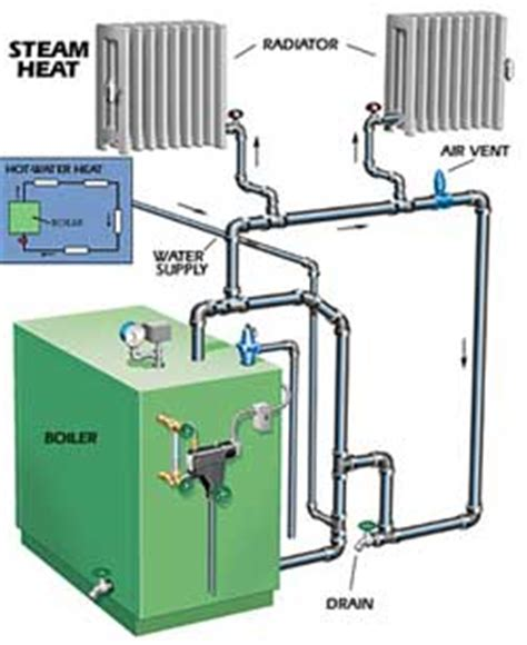 Bryant Baw Cleaning Procedure Heating Help The Wall