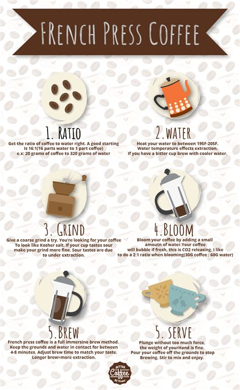 Which roughly works out as 2 tablespoons of coffee. French Press Coffee Infographic - Better Coffee At Home