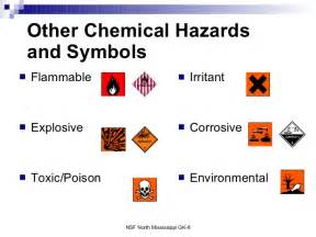 Lab Safety Symbols and Meanings