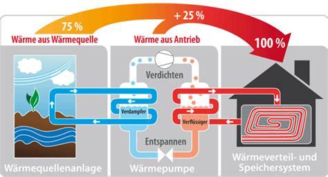 Praxis Waermepumpe Technik Planung Installation by Baupraxis De Tipps Zum W 228 Rmepumpenkauf Beauftragen Sie