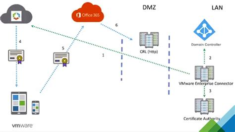 Office 365 Mail Gateway by Certificate Based Authentication For Office 365 Vmware