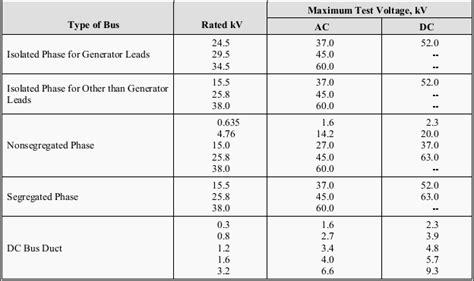 inspection  test procedures  metal enclosed busways