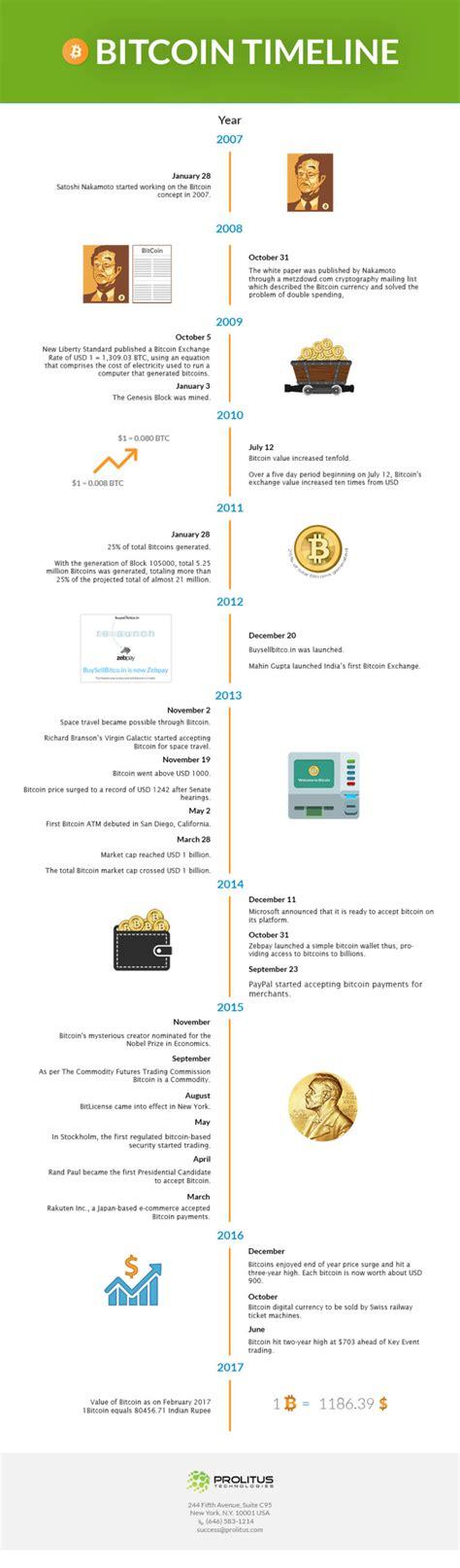 7  for comparison, visa. Where It All Began: The Idea of Blockchain, Originally ...