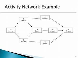 activity network diagrams 28 images activity on node With activity network diagram template